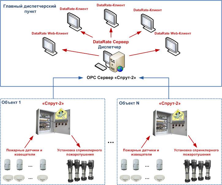 Система мониторинга и